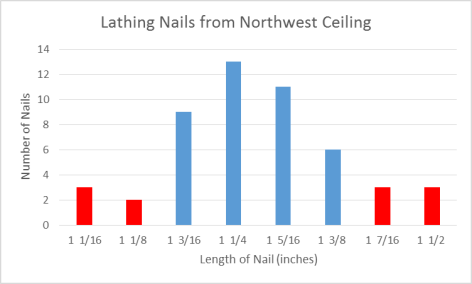 Lathing Nails from Northwest Ceiling
